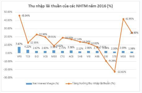 Nguồn: Dữ liệu thống kê Fiinpro (Stoxplus)